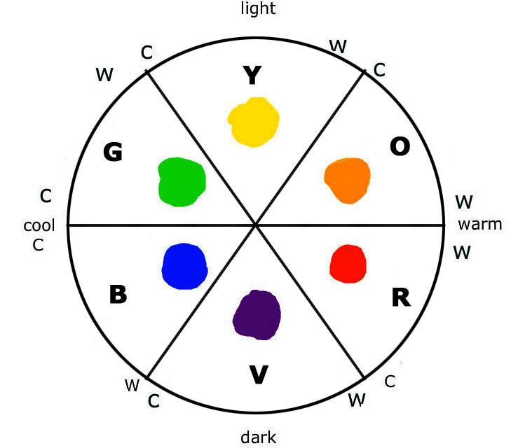 Unit 1: Colour Wheel - Subtractive Pramaries and Secondaries